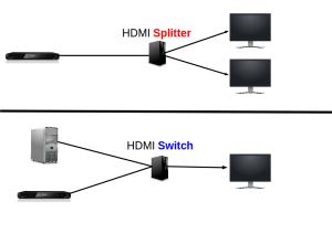 Auf dem Bild ist eine HDMI Splitter verbunden mit zwei Bildschirmen und einem Blue Ray Player und ein HDMI Switch, verbunden mit einem Computer, Blue Ray Player und Bildschirm