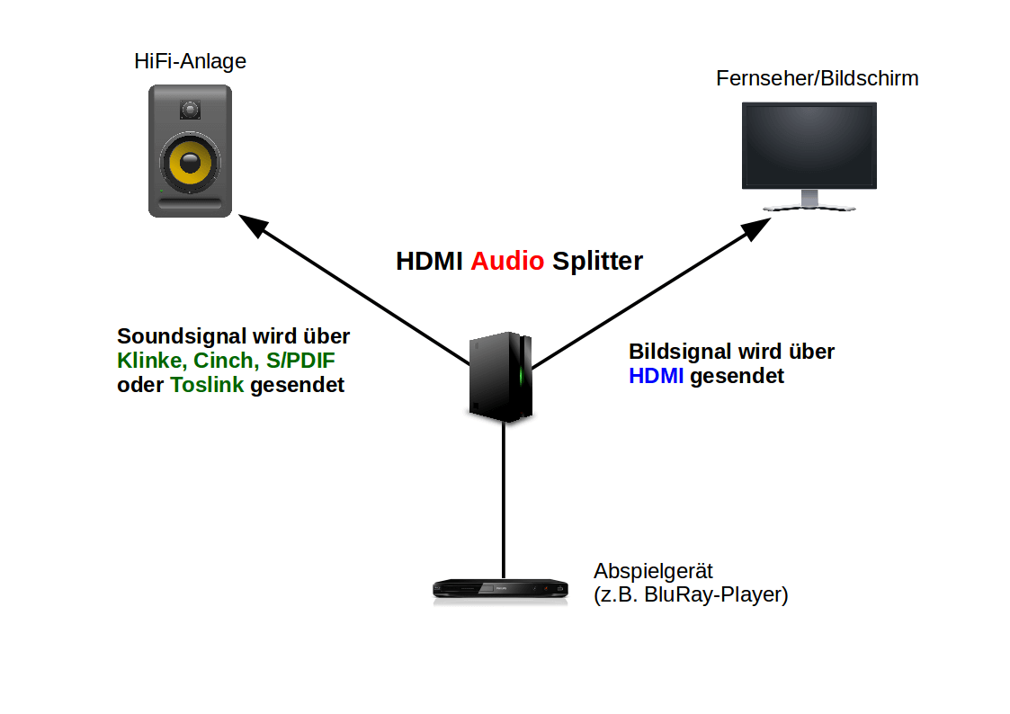 HDMI Audio Splitter Infografik